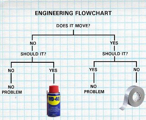 engineeringFlowChart